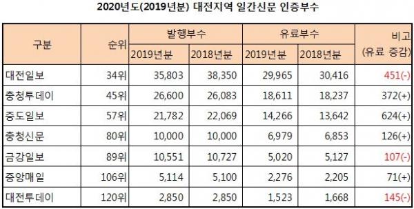 한국ABC협회가 조사 집계한 지방일간지 발행 유가 부수 현황.